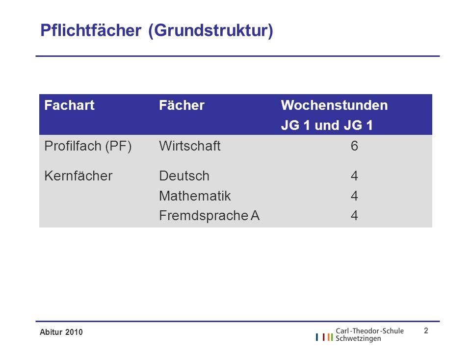 Abitur 2010 2 Pflichtfächer (Grundstruktur) FachartFächerWochenstunden JG 1 und JG 1 Profilfach (PF)Wirtschaft6 KernfächerDeutsch Mathematik Fremdsprache A 444444