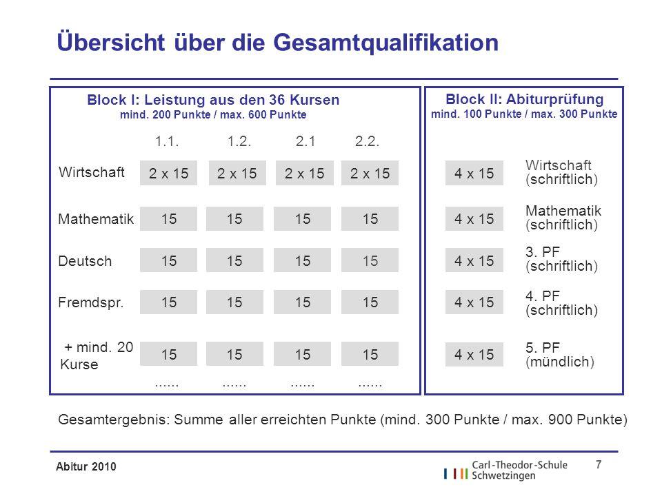 Abitur 2010 7 Übersicht über die Gesamtqualifikation Wirtschaft Mathematik Deutsch Fremdspr.