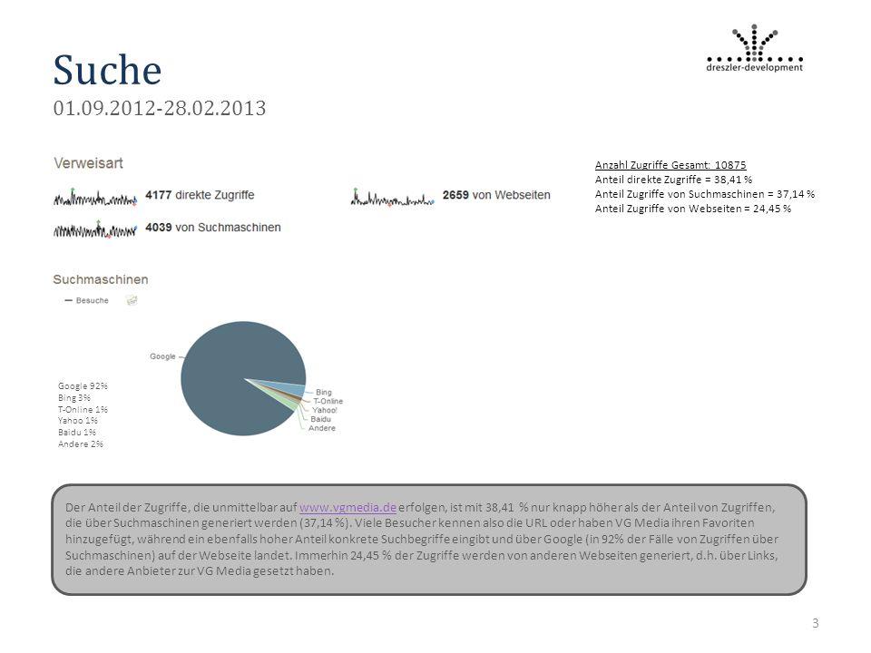 Suche 01.09.2012-28.02.2013 3 Google 92% Bing 3% T-Online 1% Yahoo 1% Baidu 1% Andere 2% Der Anteil der Zugriffe, die unmittelbar auf www.vgmedia.de erfolgen, ist mit 38,41 % nur knapp höher als der Anteil von Zugriffen, die über Suchmaschinen generiert werden (37,14 %).