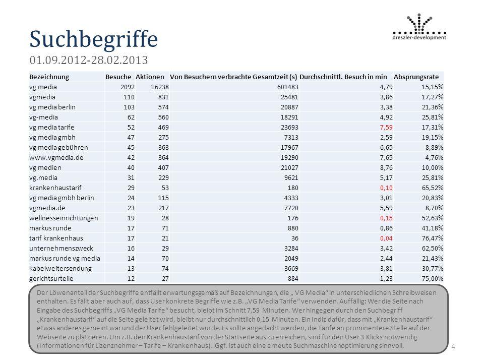 Suchbegriffe 01.09.2012-28.02.2013 4 BezeichnungBesucheAktionenVon Besuchern verbrachte Gesamtzeit (s)Durchschnittl.