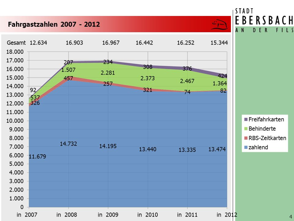 Fahrgastzahlen 2007 - 2012 4