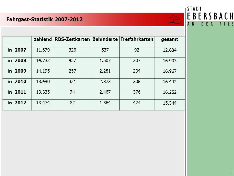 Fahrgast-Statistik 2007-2012 5 zahlendRBS-ZeitkartenBehinderteFreifahrkartengesamt in 200711.6793265379212.634 in 200814.7324571.50720716.903 in 200914.1952572.28123416.967 in 201013.4403212.37330816.442 in 201113.335742.46737616.252 in 201213.474821.36442415.344