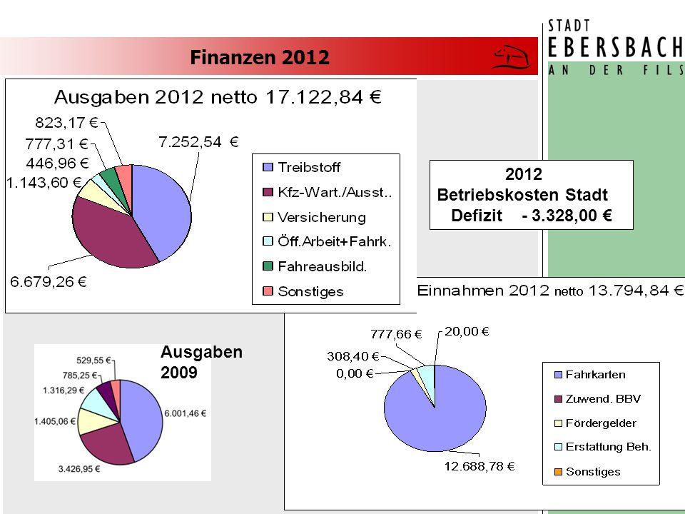 Finanzen 2012 Dietmar Vogl 4 von 12 2012 Betriebskosten Stadt Defizit - 3.328,00 Ausgaben 2009