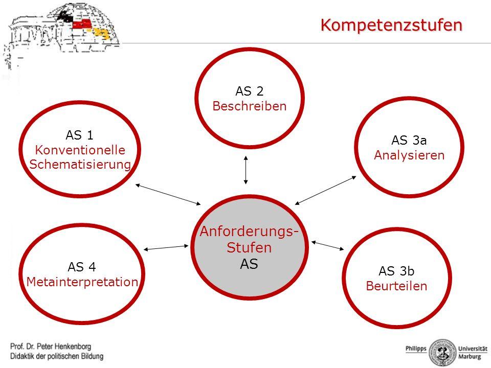 Anforderungs- Stufen AS AS 1 Konventionelle Schematisierung AS 2 Beschreiben AS 3a Analysieren AS 3b Beurteilen AS 4 Metainterpretation Kompetenzstufe