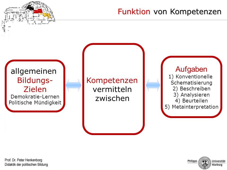 Kompetenzen vermitteln zwischen allgemeinen Bildungs- Zielen Demokratie-Lernen Politische Mündigkeit Aufgaben 1) Konventionelle Schematisierung 2) Bes