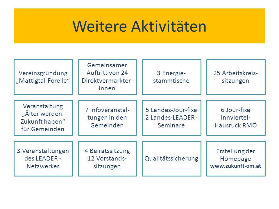 Weitere Aktivitäten Vereinsgründung Mattigtal-Forelle Gemeinsamer Auftritt von 24 Direktvermarkter- Innen 3 Energie- stammtische 25 Arbeitskreis- sitzungen Veranstaltung Älter werden.