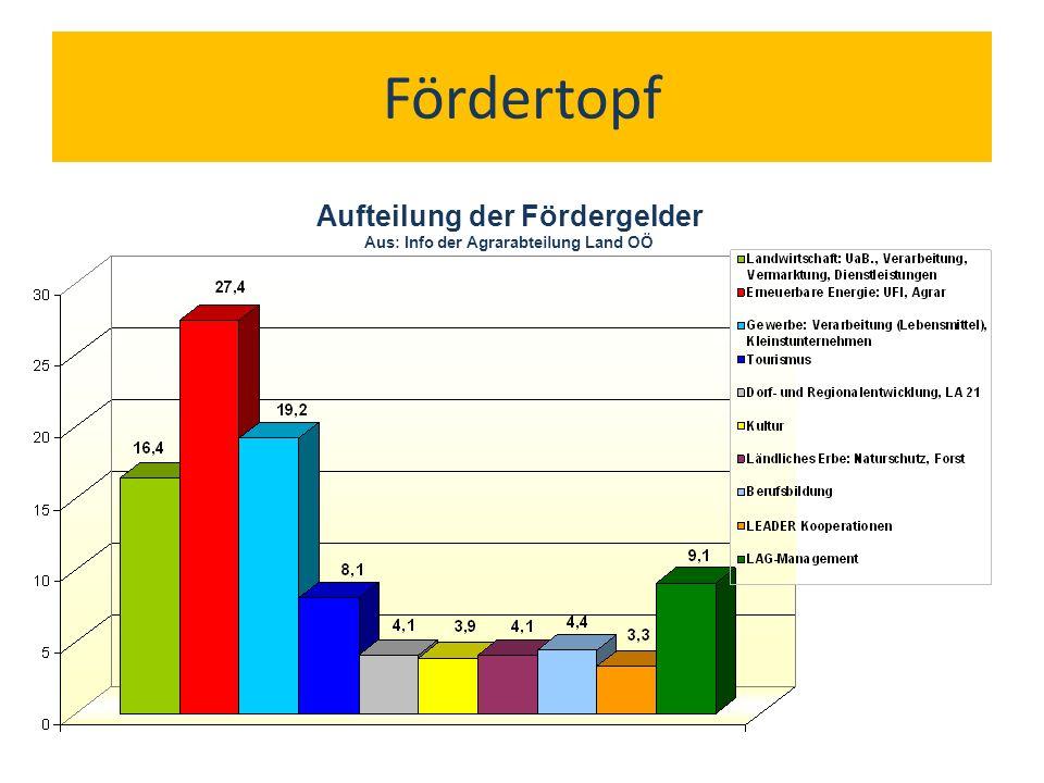 Fördertopf Aufteilung der Fördergelder Aus: Info der Agrarabteilung Land OÖ