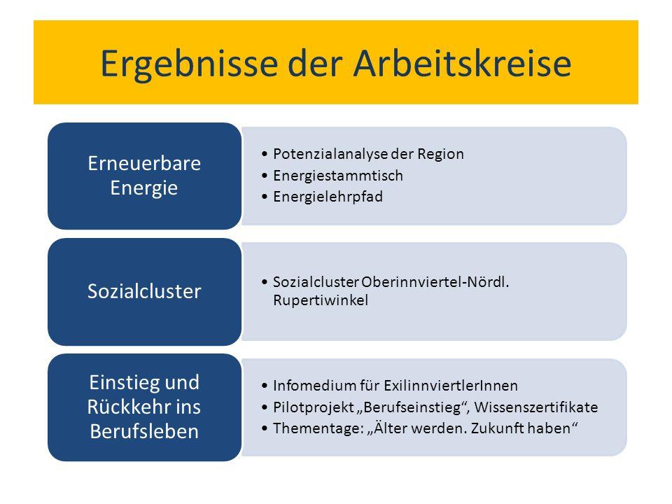 Ergebnisse der Arbeitskreise Potenzialanalyse der Region Energiestammtisch Energielehrpfad Erneuerbare Energie Sozialcluster Oberinnviertel-Nördl.