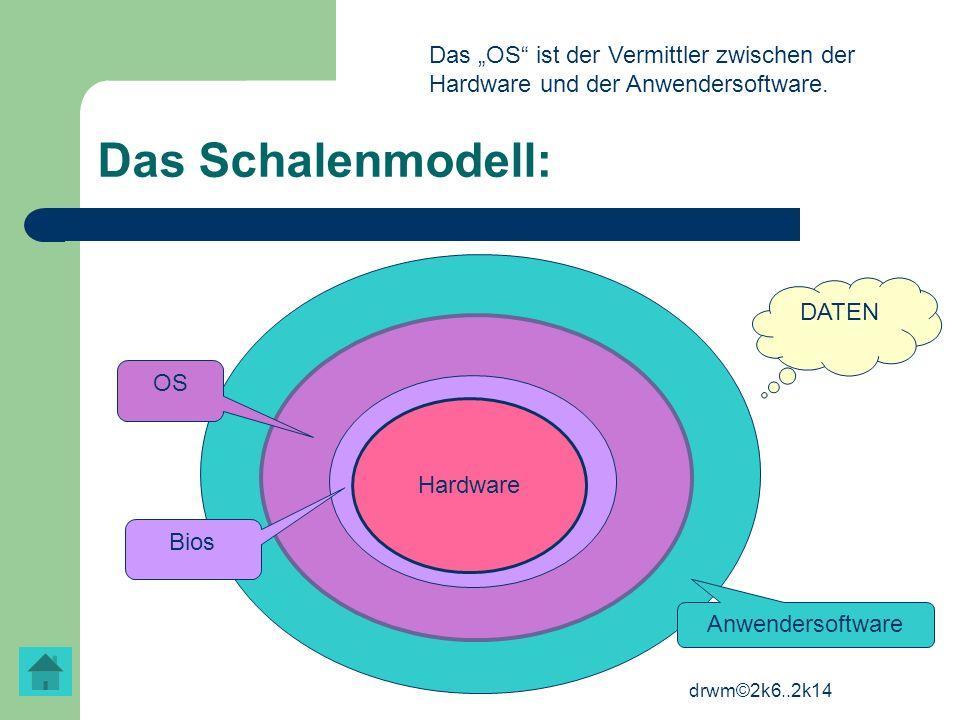 drwm©2k6..2k14 Das Schalenmodell: Hardware Bios OS Anwendersoftware DATEN Das OS ist der Vermittler zwischen der Hardware und der Anwendersoftware.