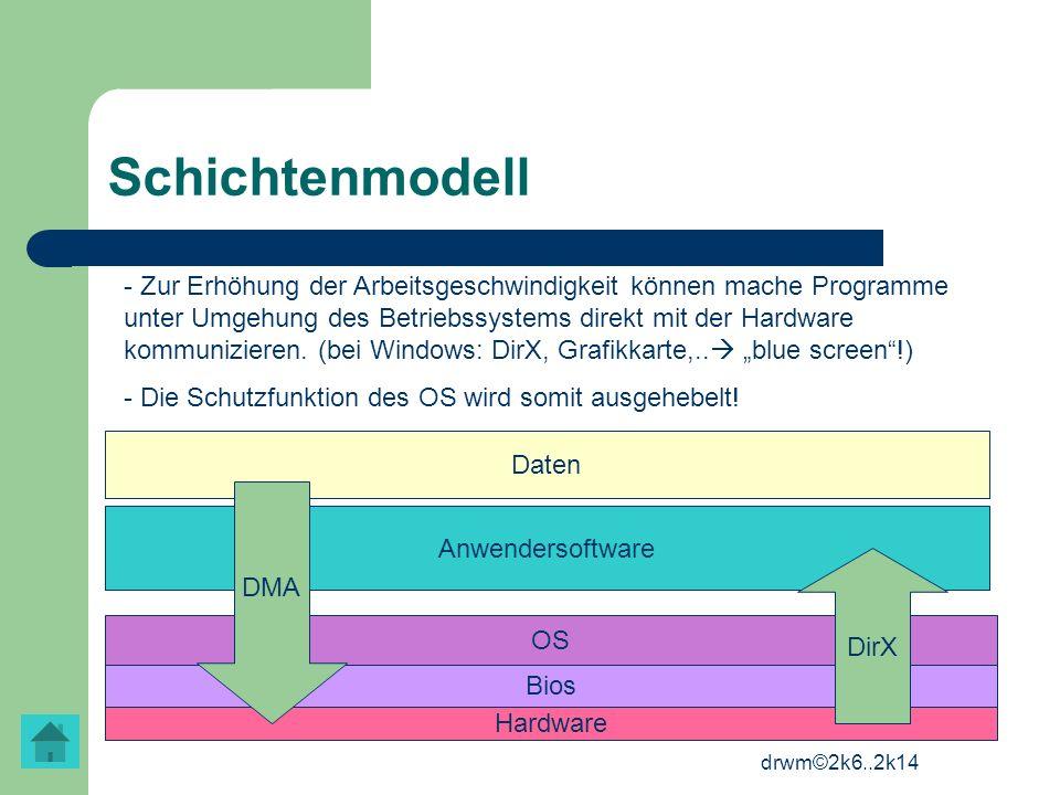 drwm©2k6..2k14 Schichtenmodell Hardware Bios OS Anwendersoftware Daten DMA DirX - Zur Erhöhung der Arbeitsgeschwindigkeit können mache Programme unter