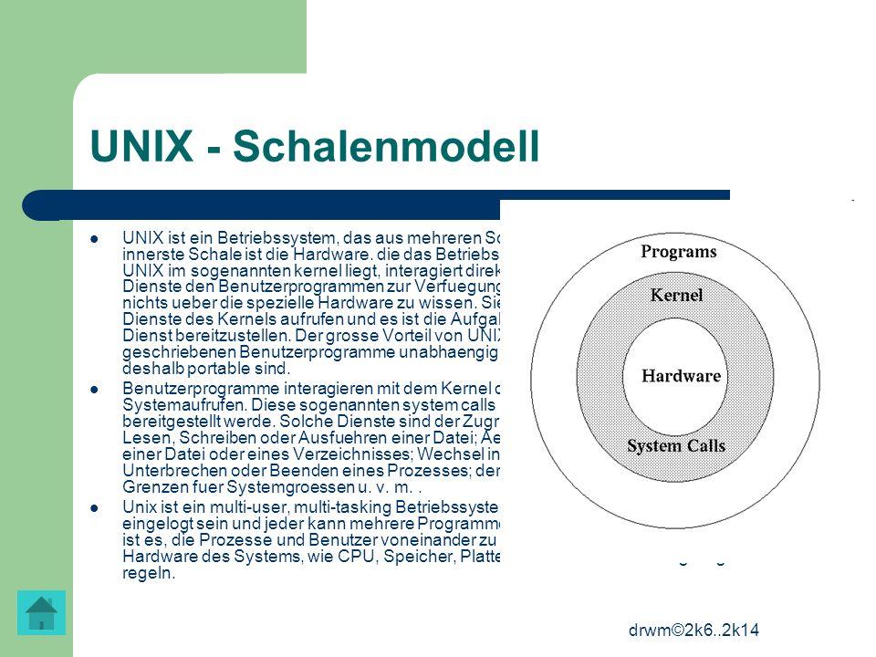 drwm©2k6..2k14 UNIX - Schalenmodell UNIX ist ein Betriebssystem, das aus mehreren Schalen oder Schichten besteht. Die innerste Schale ist die Hardware