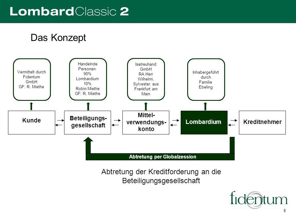 Das Konzept Kunde Beteiligungs- gesellschaft Lombardium Kreditnehmer Abtretung der Kreditforderung an die Beteiligungsgesellschaft Mittel- verwendungs
