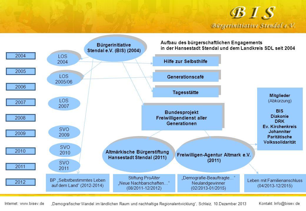 Internet: www.bisev.deKontakt: Info@bisev.de Demografischer Wandel im ländlichen Raum und nachhaltige Regionalentwicklung, Schleiz, 10.Dezember 2013 Bürgerinitiative Stendal e.V.
