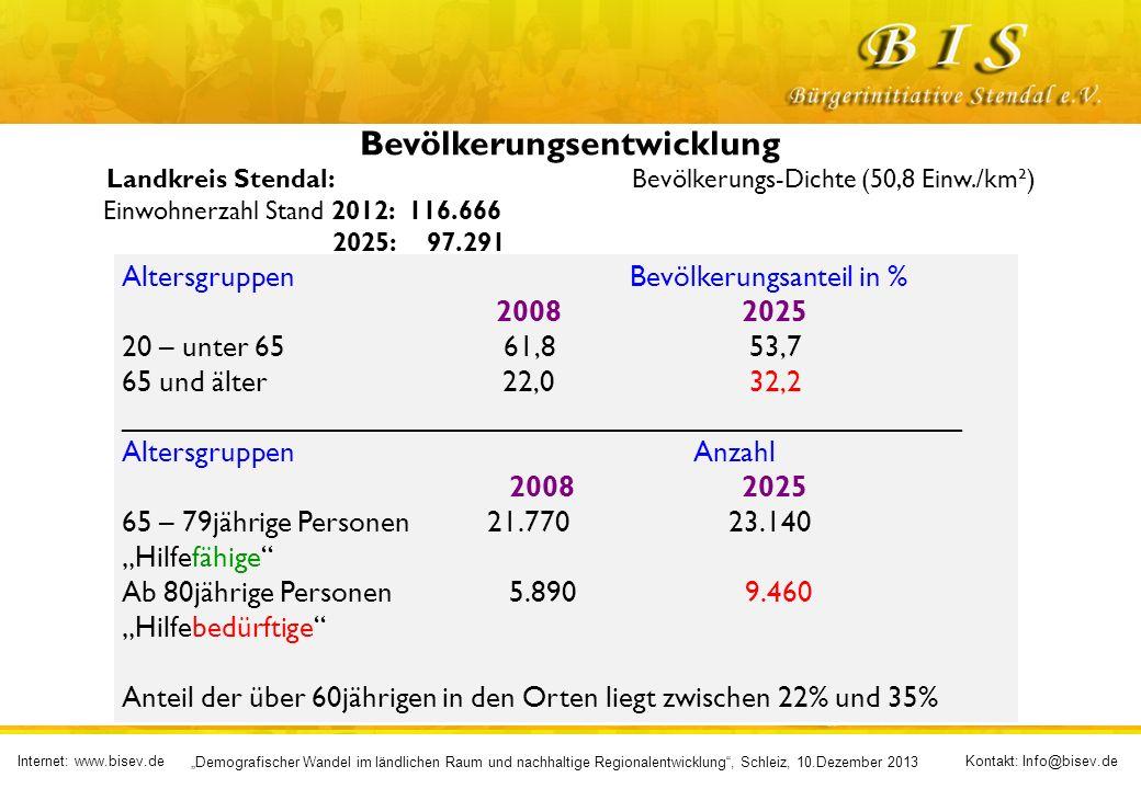 Internet: www.bisev.deKontakt: Info@bisev.de Demografischer Wandel im ländlichen Raum und nachhaltige Regionalentwicklung, Schleiz, 10.Dezember 2013 Bevölkerungsentwicklung Landkreis Stendal: Bevölkerungs-Dichte (50,8 Einw./km²) Einwohnerzahl Stand 2012: 116.666 2025: 97.291 Altersgruppen Bevölkerungsanteil in % 20082025 20 – unter 65 61,8 53,7 65 und älter 22,0 32,2 ____________________________________________________ Altersgruppen Anzahl 20082025 65 – 79jährige Personen 21.770 23.140 Hilfefähige Ab 80jährige Personen5.890 9.460 Hilfebedürftige Anteil der über 60jährigen in den Orten liegt zwischen 22% und 35%