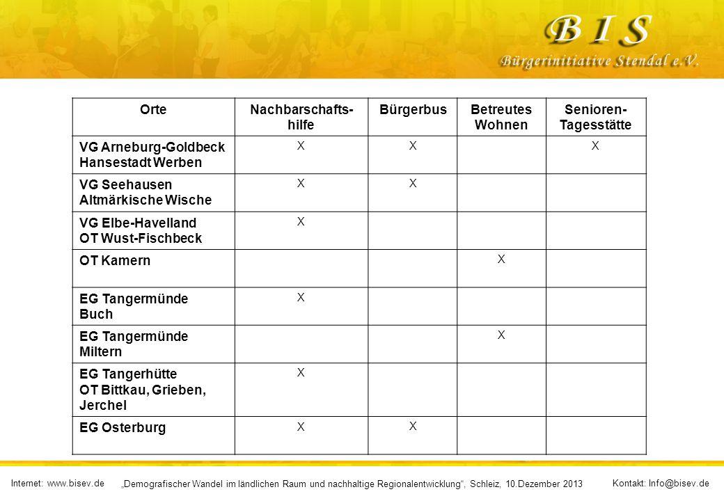 Internet: www.bisev.deKontakt: Info@bisev.de Demografischer Wandel im ländlichen Raum und nachhaltige Regionalentwicklung, Schleiz, 10.Dezember 2013 O
