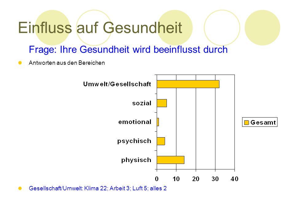 Einfluss auf Gesundheit Frage: Ihre Gesundheit wird beeinflusst durch Antworten aus den Bereichen Gesellschaft/Umwelt: Klima 22; Arbeit 3; Luft 5; all