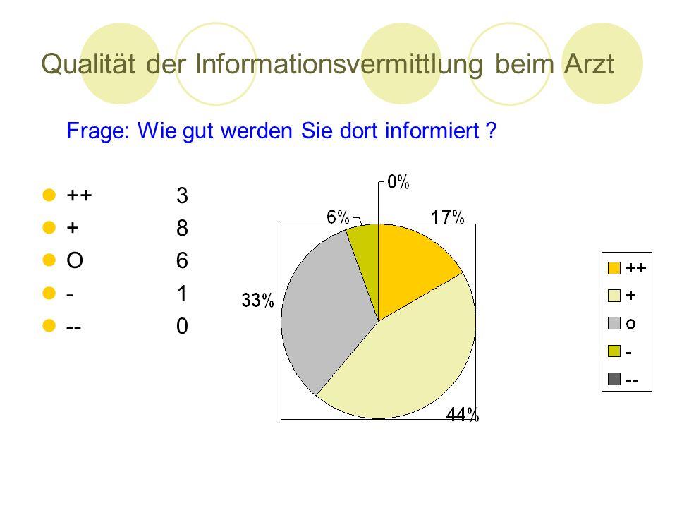 Qualität der Informationsvermittlung beim Arzt Frage: Wie gut werden Sie dort informiert ? ++3 +8 O6 --0