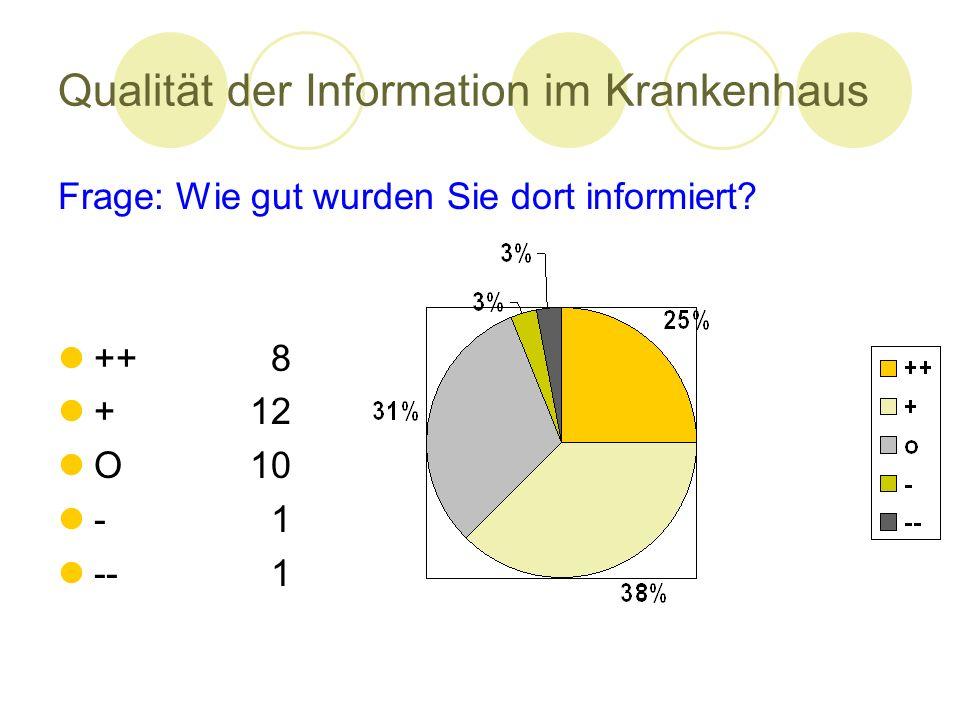 Qualität der Information im Krankenhaus Frage: Wie gut wurden Sie dort informiert? ++ 8 +12 O10 - 1 -- 1