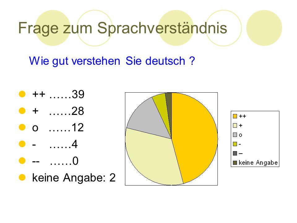 Frage zum Sprachverständnis Wie gut verstehen Sie deutsch ? ++ ……39 + ……28 o ……12 - ……4 -- ……0 keine Angabe: 2