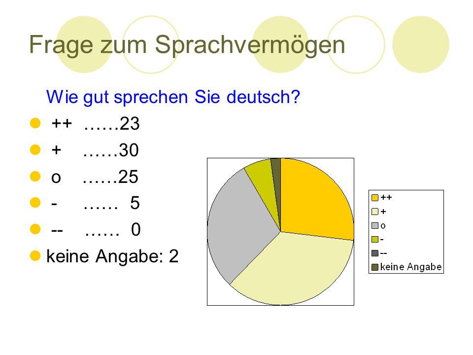 Frage zum Sprachvermögen Wie gut sprechen Sie deutsch? ++ ……23 + ……30 o ……25 - …… 5 -- …… 0 keine Angabe: 2