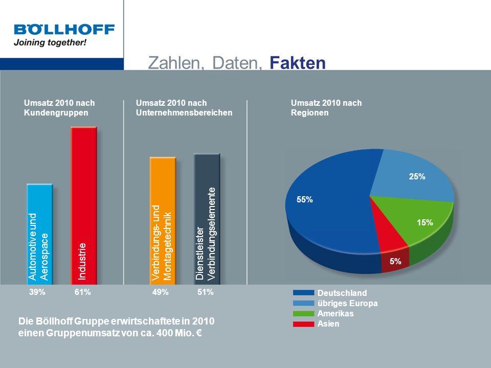 Zahlen, Daten, Fakten Umsatz 2010 nach Kundengruppen Umsatz 2010 nach Unternehmensbereichen Umsatz 2010 nach Regionen 55% 25% 15% 5% 39%61%49%51% Auto