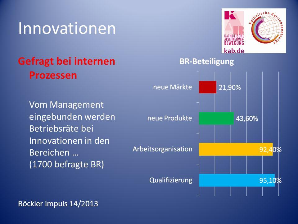 Innovationen Gefragt bei internen Prozessen Vom Management eingebunden werden Betriebsräte bei Innovationen in den Bereichen … (1700 befragte BR) Böckler impuls 14/2013