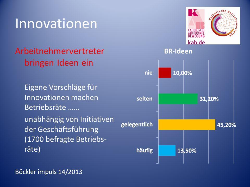 Innovationen Arbeitnehmervertreter bringen Ideen ein Eigene Vorschläge für Innovationen machen Betriebsräte …… unabhängig von Initiativen der Geschäftsführung (1700 befragte Betriebs- räte) Böckler impuls 14/2013