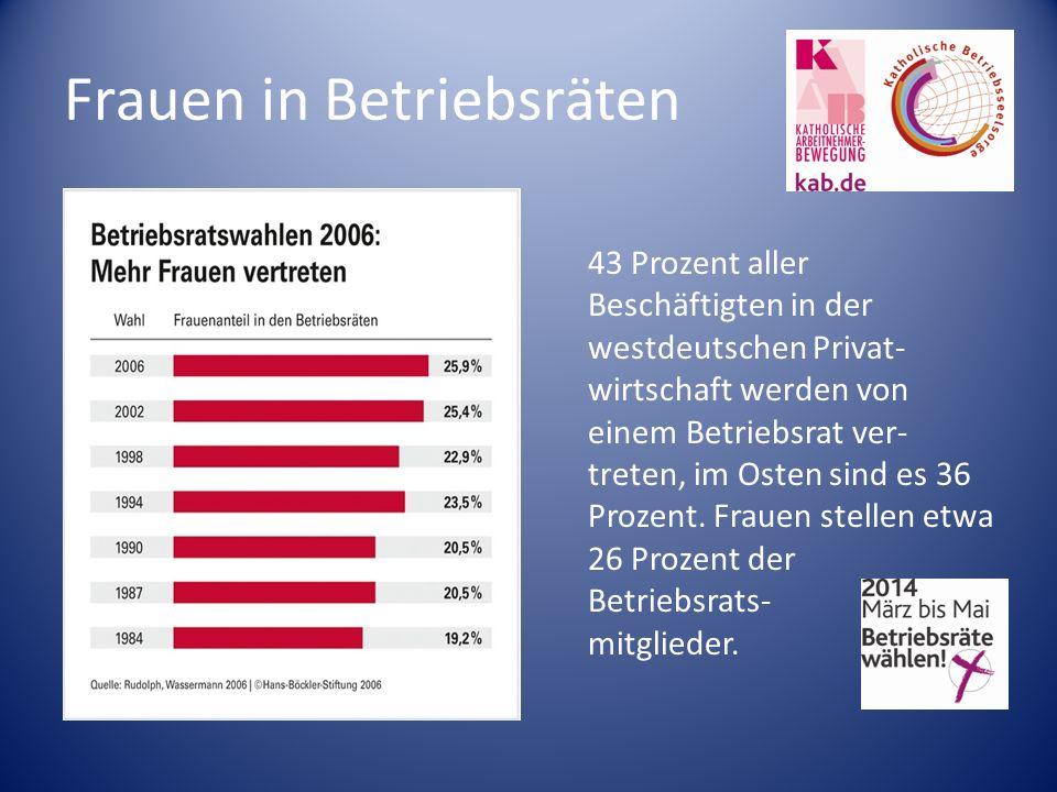 Frauen in Betriebsräten 43 Prozent aller Beschäftigten in der westdeutschen Privat- wirtschaft werden von einem Betriebsrat ver- treten, im Osten sind es 36 Prozent.