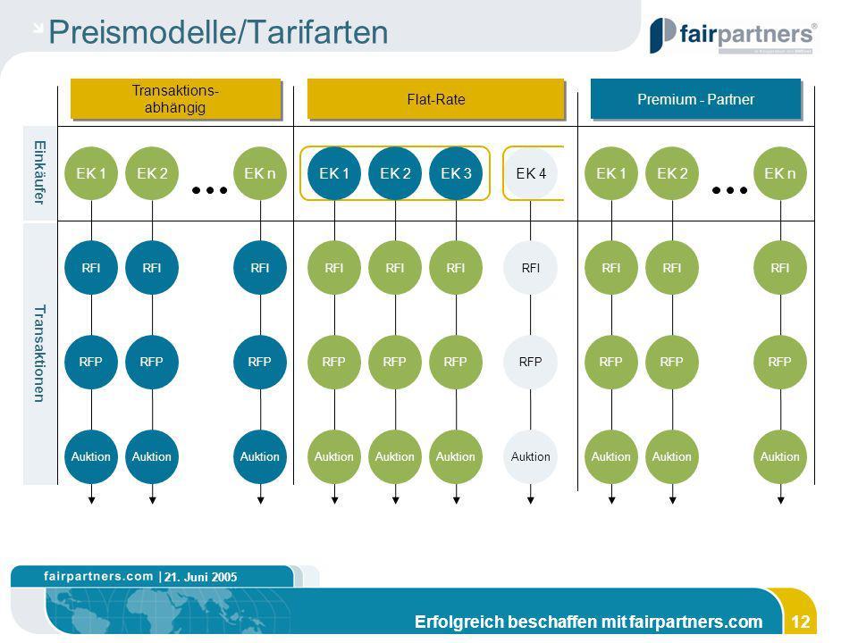 21. Juni 2005 Erfolgreich beschaffen mit fairpartners.com12 Preismodelle/Tarifarten Transaktions- abhängig Transaktions- abhängig Flat-Rate Premium -