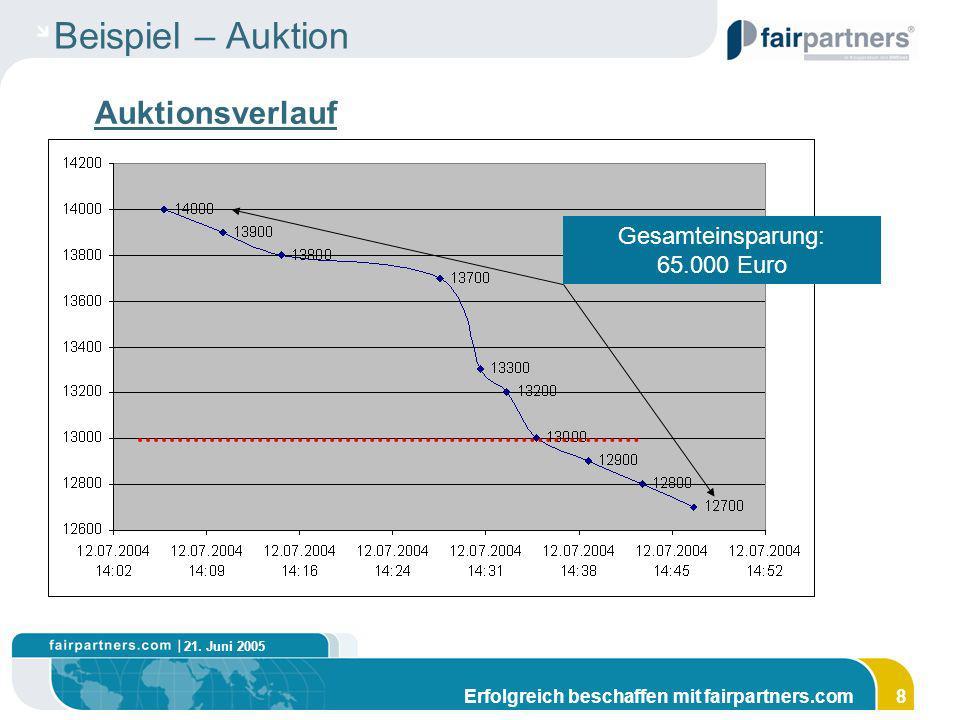 21. Juni 2005 Erfolgreich beschaffen mit fairpartners.com8 Beispiel – Auktion Auktionsverlauf Gesamteinsparung: 65.000 Euro