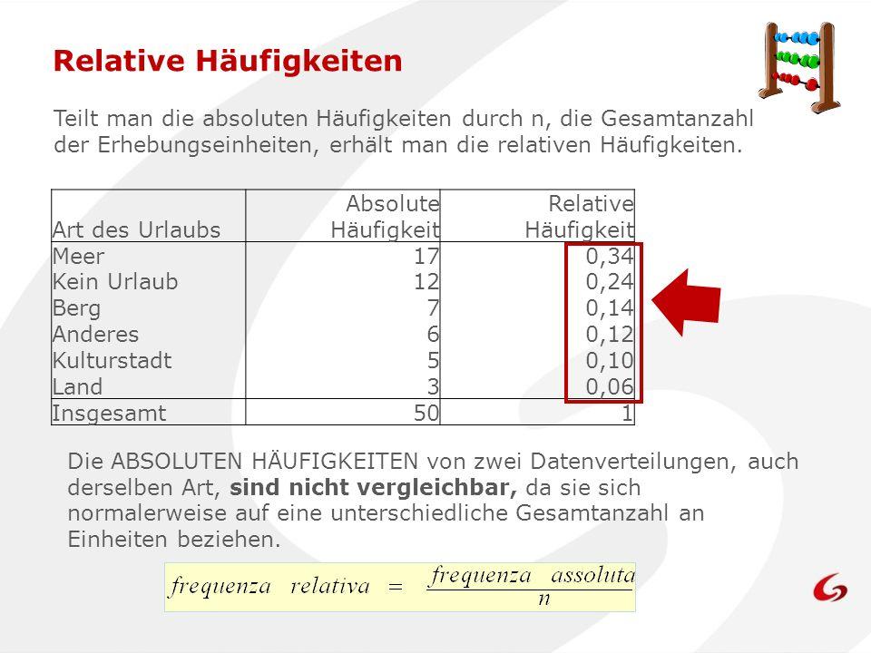 Relative Häufigkeiten Teilt man die absoluten Häufigkeiten durch n, die Gesamtanzahl der Erhebungseinheiten, erhält man die relativen Häufigkeiten. Ar