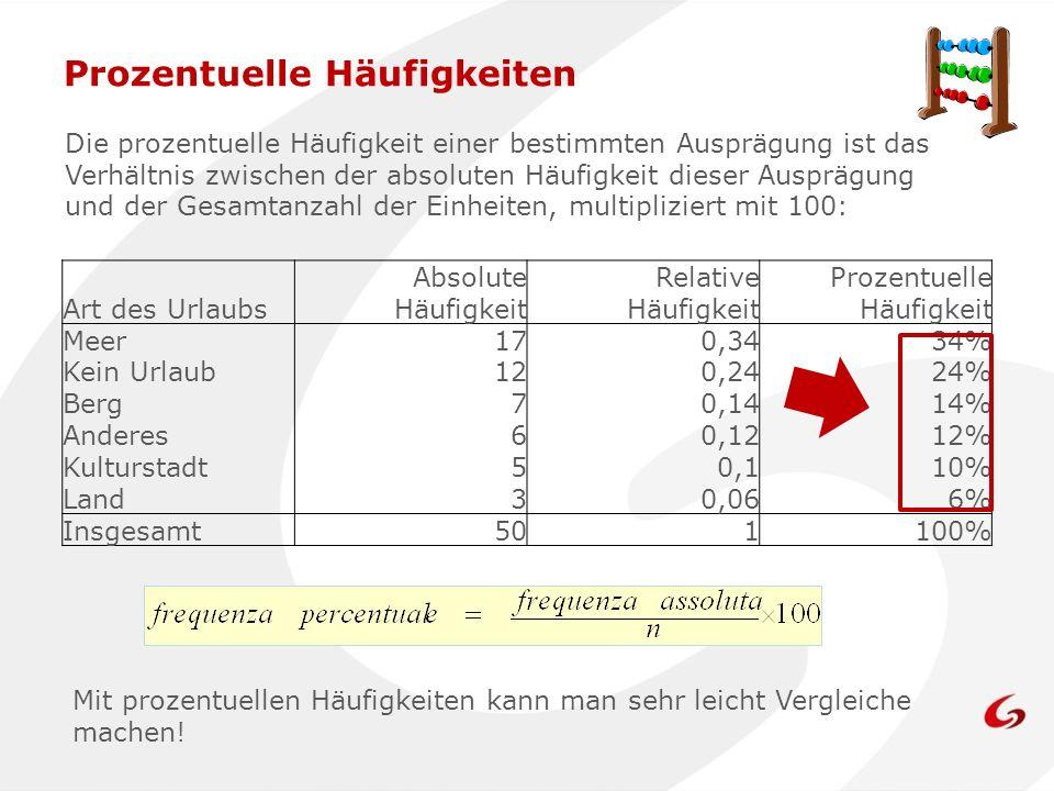 Art des Urlaubs Absolute Häufigkeit Relative Häufigkeit Prozentuelle Häufigkeit Meer170,3434% Kein Urlaub120,2424% Berg70,1414% Anderes60,1212% Kultur
