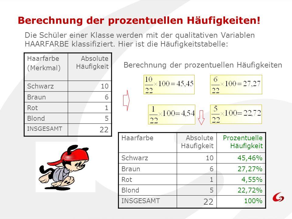 Berechnung der prozentuellen Häufigkeiten! Die Schüler einer Klasse werden mit der qualitativen Variablen HAARFARBE klassifiziert. Hier ist die Häufig