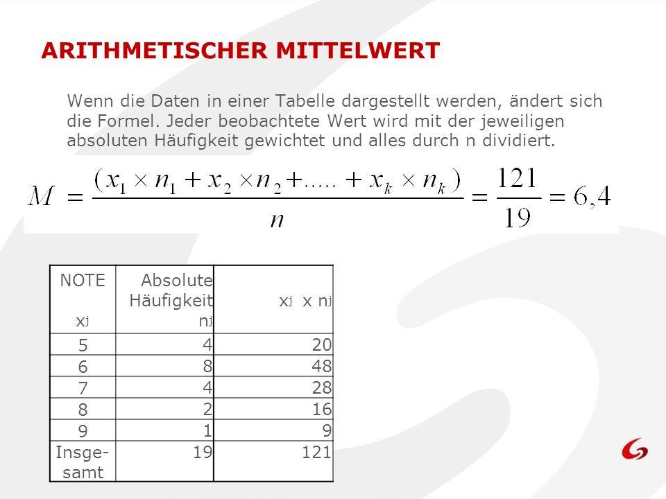 Wenn die Daten in einer Tabelle dargestellt werden, ändert sich die Formel. Jeder beobachtete Wert wird mit der jeweiligen absoluten Häufigkeit gewich