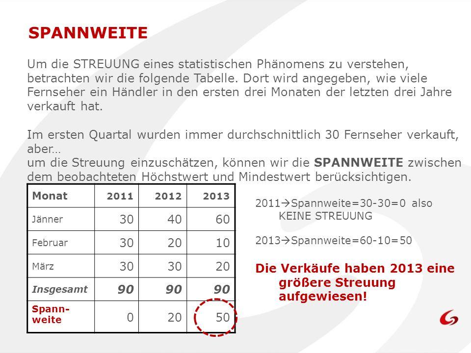 SPANNWEITE Um die STREUUNG eines statistischen Phänomens zu verstehen, betrachten wir die folgende Tabelle. Dort wird angegeben, wie viele Fernseher e