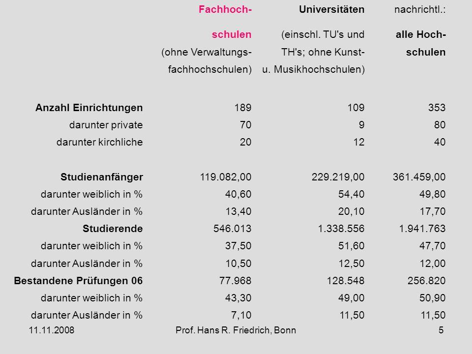 11.11.2008Prof. Hans R. Friedrich, Bonn5 Fachhoch-Universitätennachrichtl.: schulen(einschl.