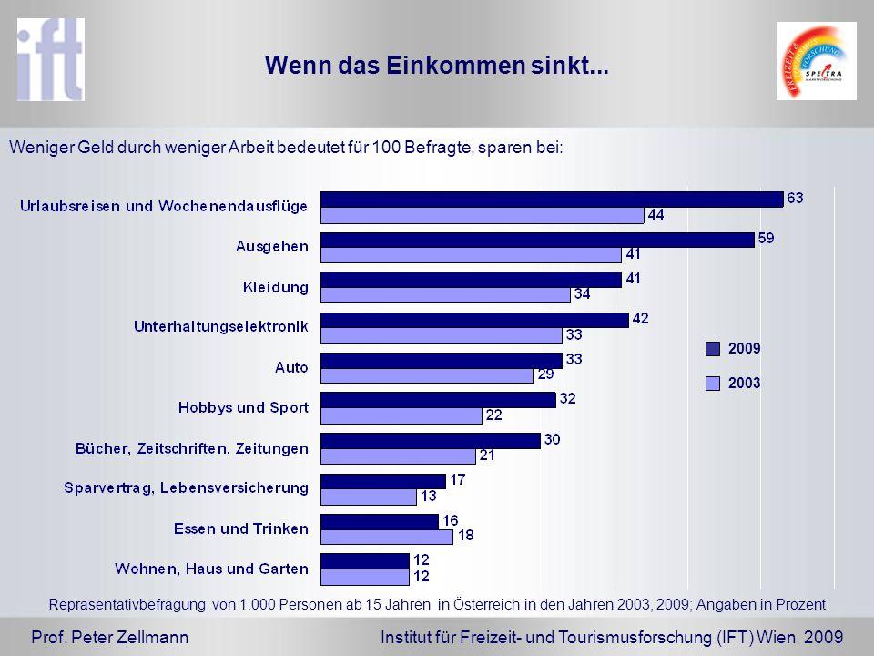 Prof. Peter Zellmann Institut für Freizeit- und Tourismusforschung (IFT) Wien 2009 Wenn das Einkommen sinkt... Repräsentativbefragung von 1.000 Person