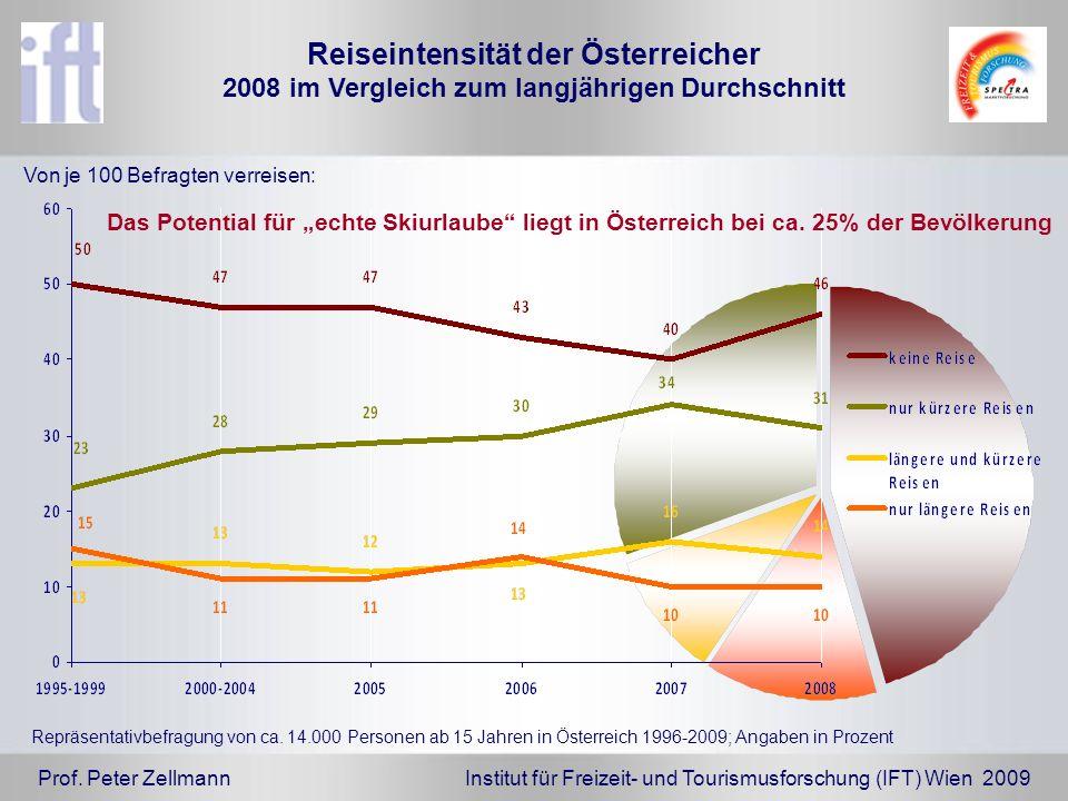 Prof. Peter Zellmann Institut für Freizeit- und Tourismusforschung (IFT) Wien 2009 Reiseintensität der Österreicher 2008 im Vergleich zum langjährigen