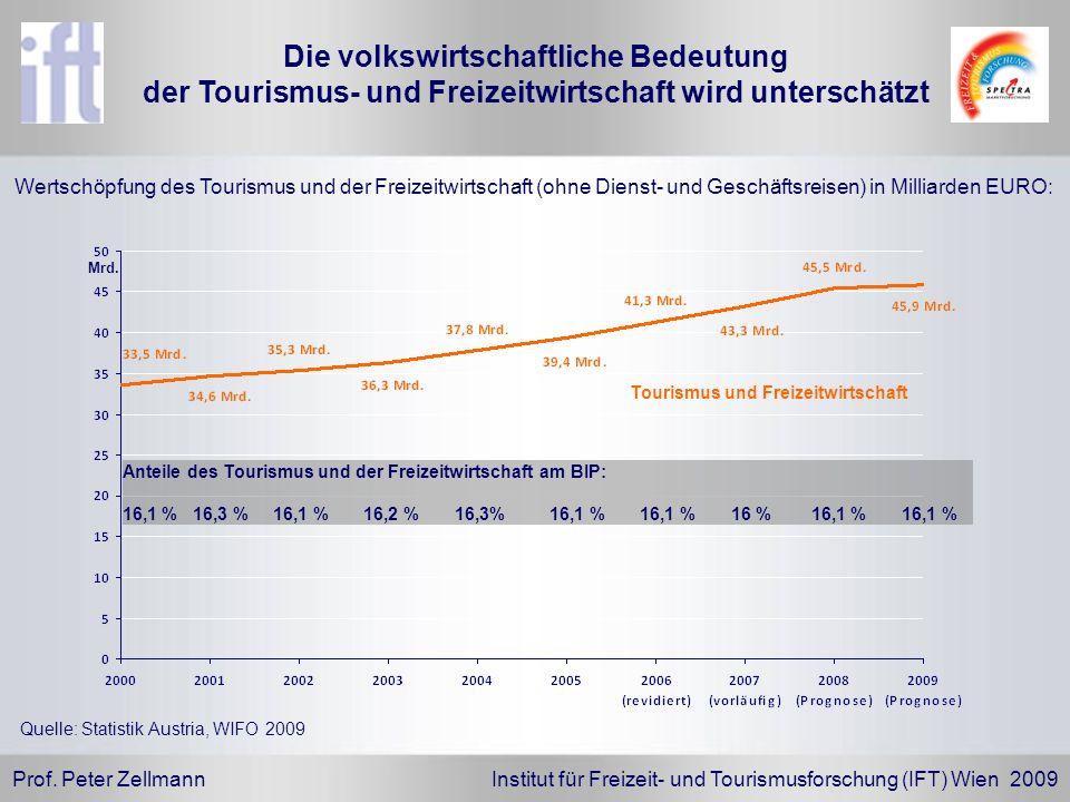 Prof. Peter Zellmann Institut für Freizeit- und Tourismusforschung (IFT) Wien 2009 Die volkswirtschaftliche Bedeutung der Tourismus- und Freizeitwirts