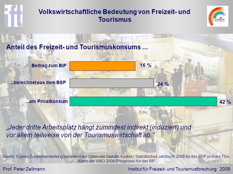 Prof. Peter Zellmann Institut für Freizeit- und Tourismusforschung 2009 Anteil des Freizeit- und Tourismuskonsums... Volkswirtschaftliche Bedeutung vo