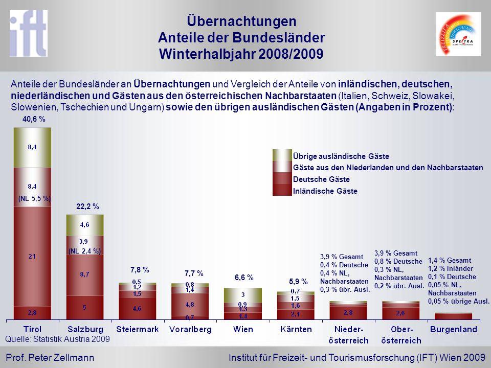 Prof. Peter Zellmann Institut für Freizeit- und Tourismusforschung (IFT) Wien 2009 Quelle: Statistik Austria 2009 Anteile der Bundesländer an Übernach
