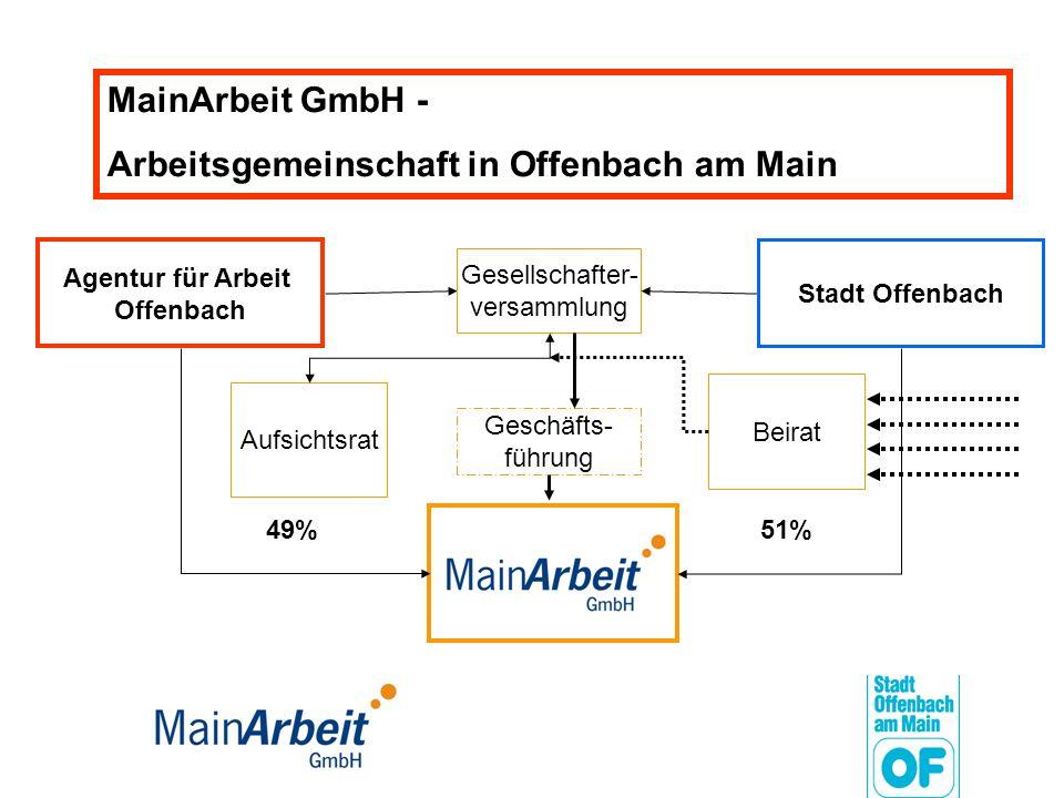 MainArbeit GmbH - Arbeitsgemeinschaft in Offenbach am Main Stadt Offenbach Agentur für Arbeit Offenbach 49%51% Gesellschafter- versammlung Geschäfts-