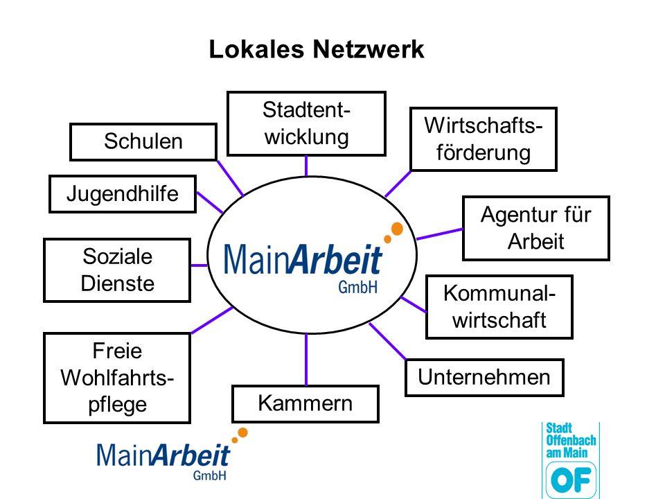 Lokales Netzwerk Jugendhilfe Wirtschafts- förderung Kommunal- wirtschaft Schulen Soziale Dienste Stadtent- wicklung Kammern Unternehmen Agentur für Ar