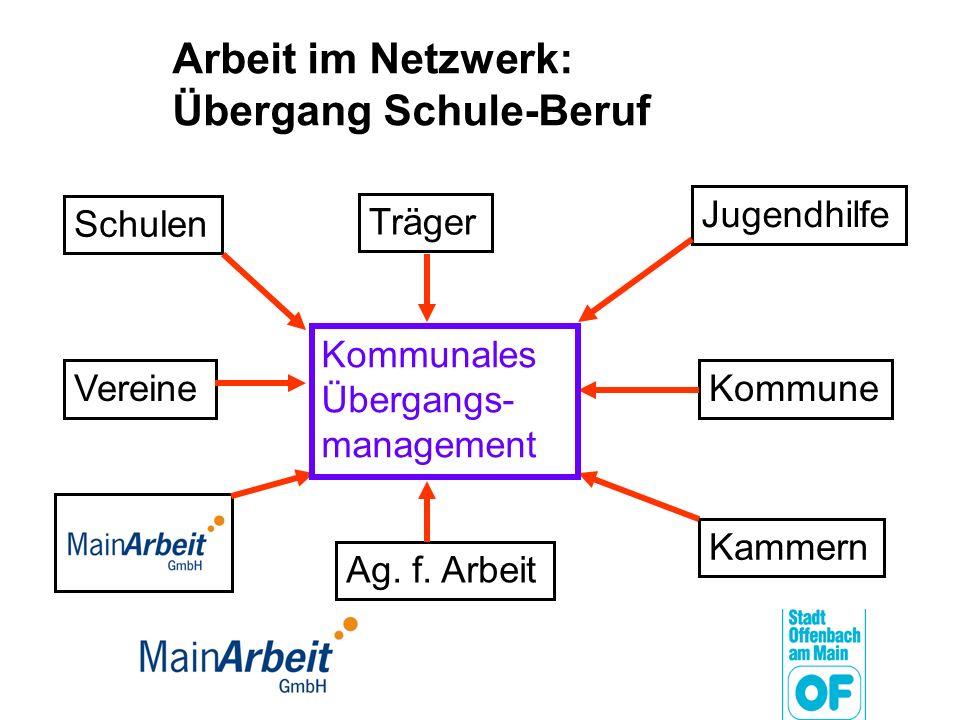 Arbeit im Netzwerk: Übergang Schule-Beruf Schulen Vereine Träger Jugendhilfe Kammern Kommune Kommunales Übergangs- management Ag. f. Arbeit