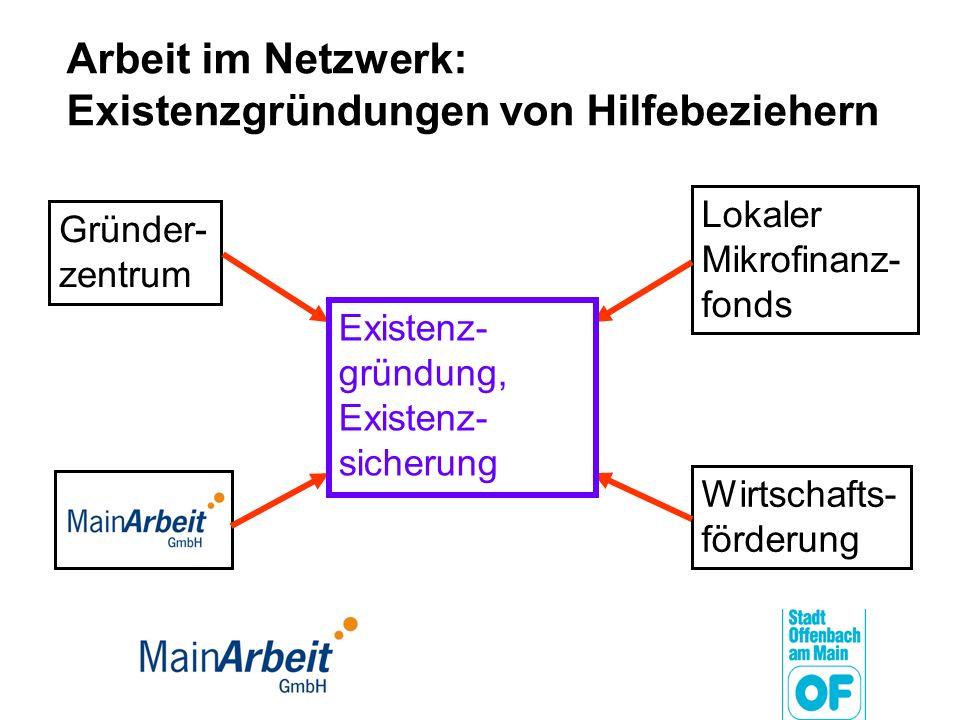 Arbeit im Netzwerk: Existenzgründungen von Hilfebeziehern Gründer- zentrum Lokaler Mikrofinanz- fonds Wirtschafts- förderung Existenz- gründung, Exist