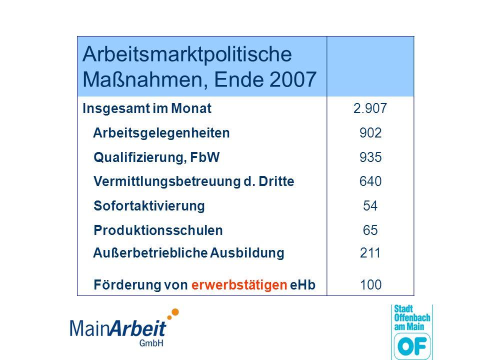 Arbeitsmarktpolitische Maßnahmen, Ende 2007 Insgesamt im Monat2.907 Arbeitsgelegenheiten902 Qualifizierung, FbW935 Vermittlungsbetreuung d. Dritte640