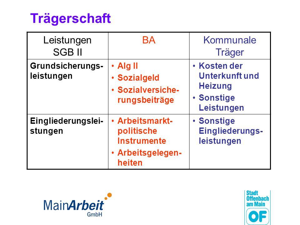 MainArbeit GmbH - Arbeitsgemeinschaft in Offenbach am Main Stadt Offenbach Agentur für Arbeit Offenbach 49%51% Gesellschafter- versammlung Geschäfts- führung Aufsichtsrat Beirat
