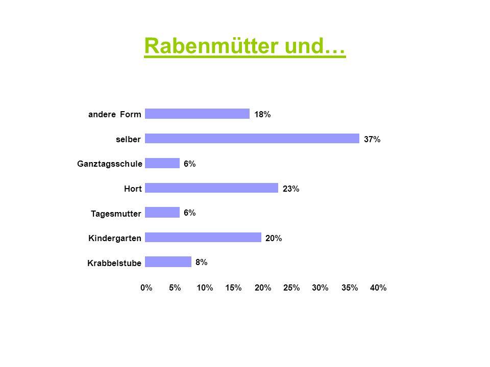 Rabenmütter und… 8% 20% 6% 23% 6% 37% 18% 0%5%10%15%20%25%30%35%40% Krabbelstube Kindergarten Tagesmutter Hort Ganztagsschule selber andere Form
