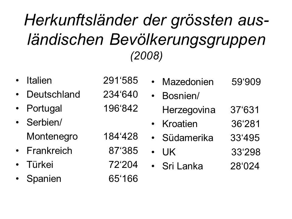 Herkunftsländer der grössten aus- ländischen Bevölkerungsgruppen (2008) Italien 291585 Deutschland234640 Portugal 196842 Serbien/ Montenegro 184428 Fr