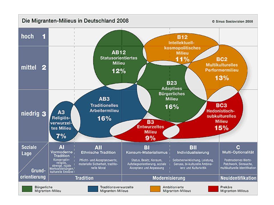 Migranten: